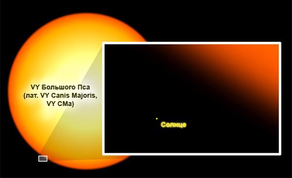 самая большая звезда в галактике
